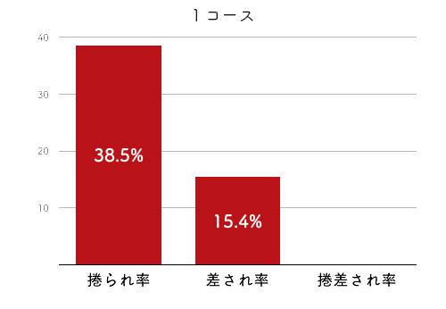 競艇選手データ(2020年)-中田夕貴2