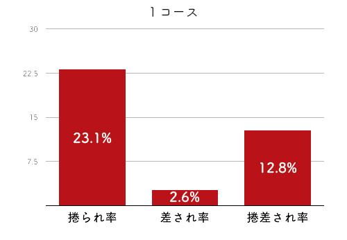 競艇選手データ(2020年)-出口舞有子4