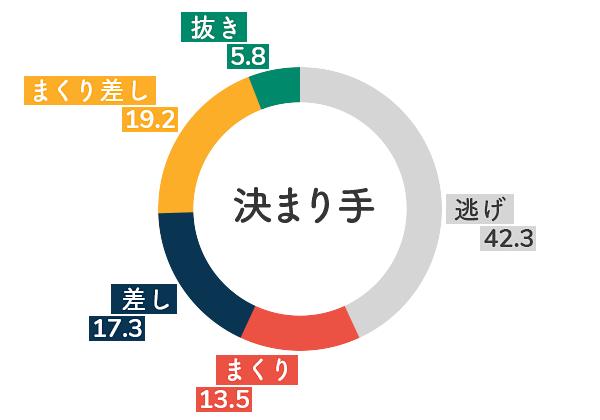 競艇選手データ(2020年)-出口舞有子5