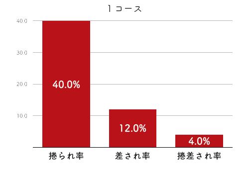 競艇選手データ(2020年)-薮内瑞希2