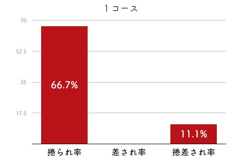 競艇選手データ(2020年)-末武里奈子2