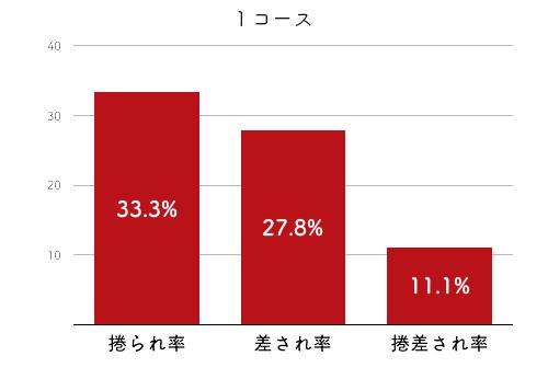 競艇選手データ(2020年)-中北 涼2