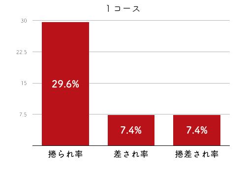 競艇選手データ(2020年)-関野文2