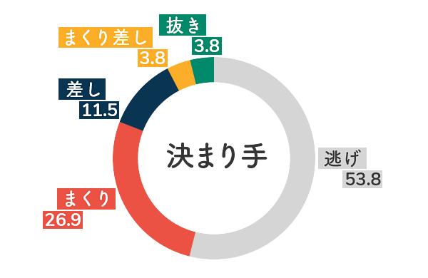 競艇選手データ(2020年)-関野文5