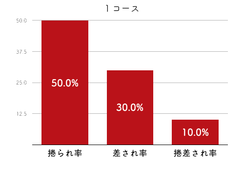 競艇選手データ(2020年)-梅内夕貴奈2