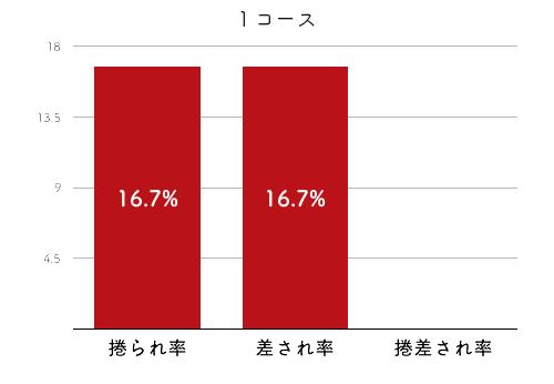 競艇選手データ(2020年)-戸敷晃美4