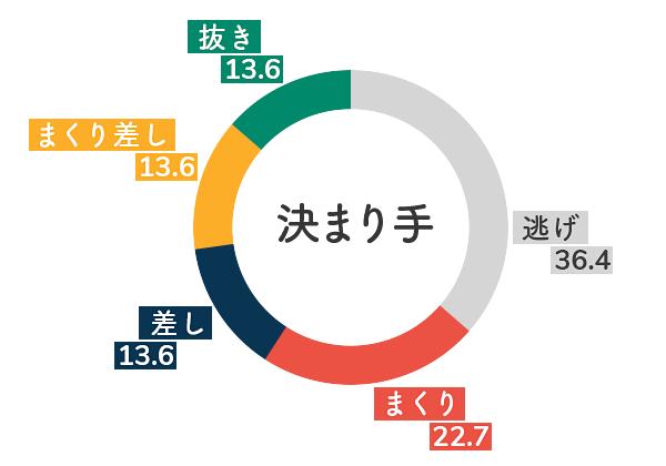 競艇選手データ(2020年)-戸敷晃美5