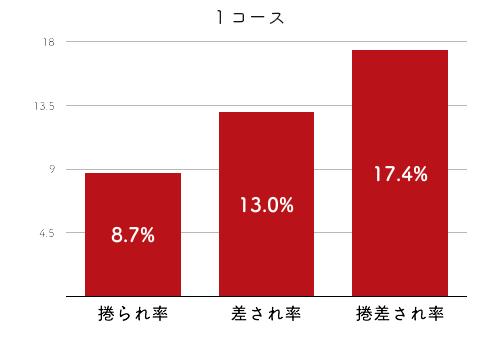 競艇選手データ(2020年)-小芦るり華2