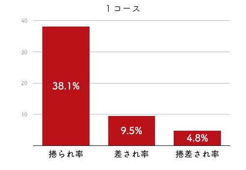 競艇選手データ(2020年)-孫崎百世2