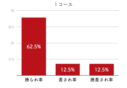 競艇選手データ(2020年)-間庭菜摘4