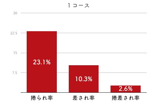 競艇選手データ(2020年)-西橋奈未4