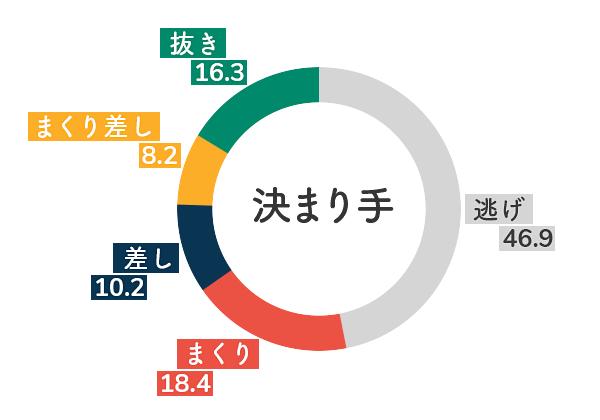 競艇選手データ(2020年)-西橋奈未5