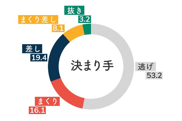 競艇選手データ(2020年)-土屋南5