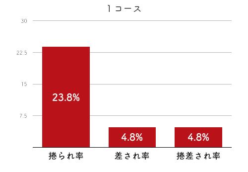 競艇選手データ(2020年)-安井瑞紀2