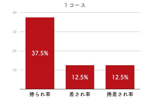 競艇選手データ(2020年)-森下愛梨2