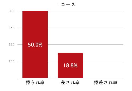 競艇選手データ(2020年)-島倉 都2