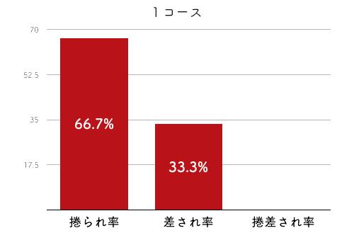 競艇選手データ(2020年)-田中 博子2