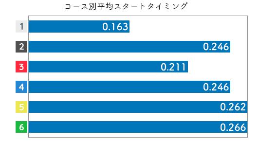 競艇選手データ(2020年)-田中 博子3
