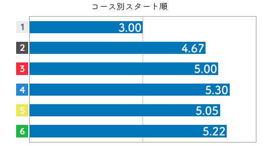 競艇選手データ(2020年)-田中 博子4