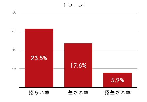 競艇選手データ(2020年)-山本梨菜2