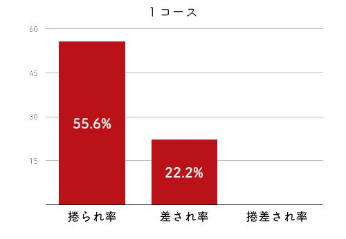 競艇選手データ(2020年)-濱崎 寿里矢2