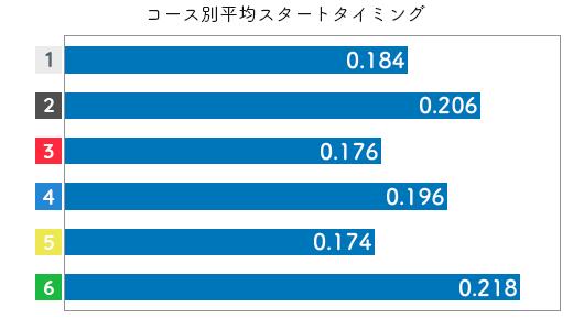 競艇選手データ(2020年)-濱崎 寿里矢3
