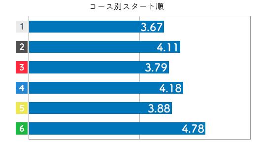 競艇選手データ(2020年)-濱崎 寿里矢4