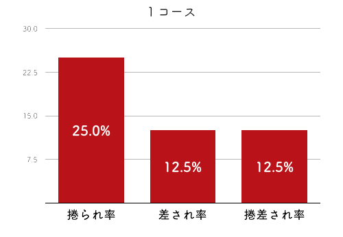 競艇選手データ(2020年)-中村かなえ2