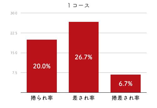 競艇選手データ(2020年)-山下夏鈴2