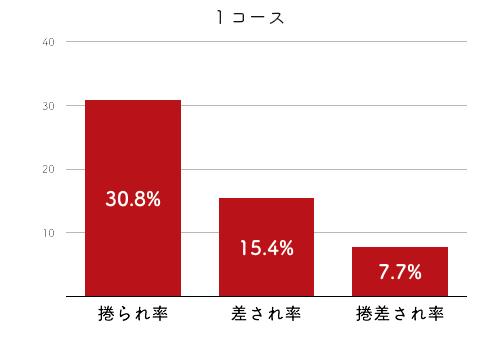 競艇選手データ(2020年)-柴田百恵2