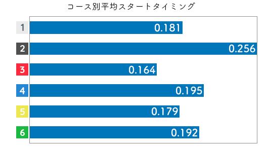 競艇選手データ(2020年)-計盛 光3