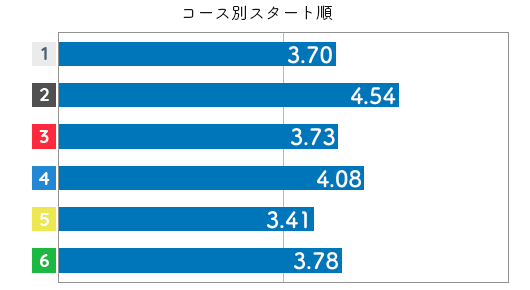 競艇選手データ(2020年)-計盛 光4