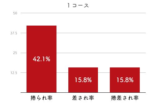 競艇選手データ(2020年)-平川香織2