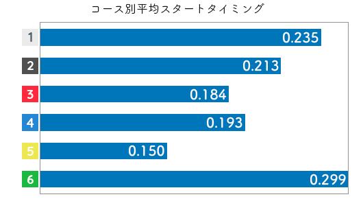 競艇選手データ(2020年)-西茂登子3