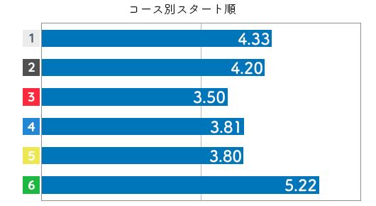 競艇選手データ(2020年)-西茂登子4