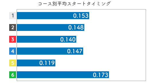 競艇選手データ(2020年)-淺田 千亜希2