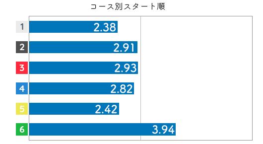 競艇選手データ(2020年)-淺田 千亜希3
