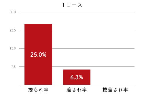 競艇選手データ(2020年)-淺田 千亜希4