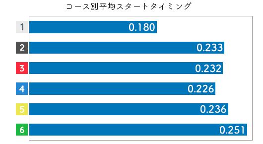 競艇選手データ(2020年)-安達美帆2