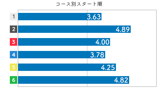 競艇選手データ(2020年)-安達美帆3