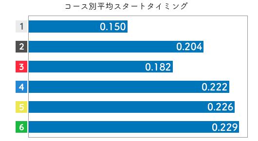 競艇選手データ(2020年)-赤澤 文香2