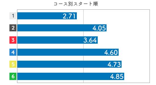競艇選手データ(2020年)-赤澤 文香3