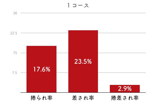 競艇選手データ(2020年)-赤澤 文香4