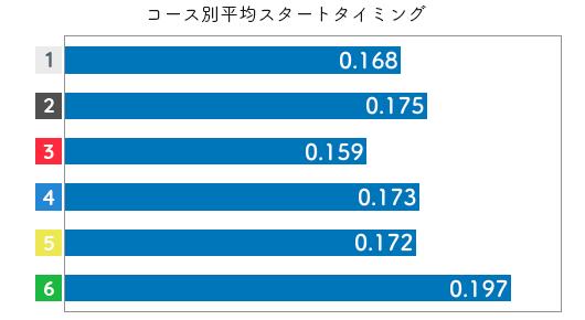 中西裕子 STデータ(2020-1)