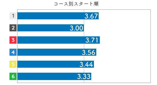 中西裕子 STデータ(2020-2)