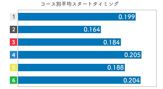 競艇選手データ(2020年)-石井 裕美2
