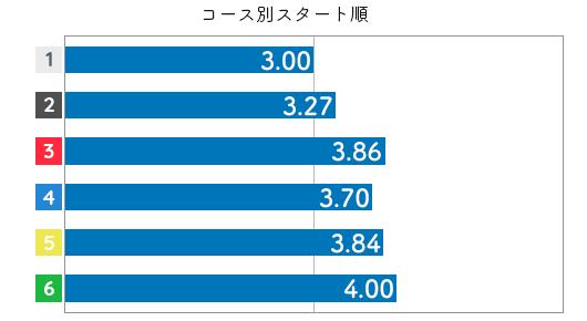 競艇選手データ(2020年)-石井 裕美3