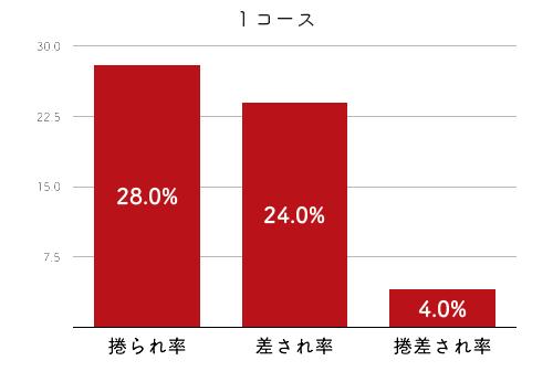 競艇選手データ(2020年)-石井 裕美4
