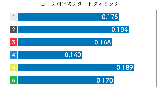 木村 紗友希選手のスタートタイムデータ(2020-1)