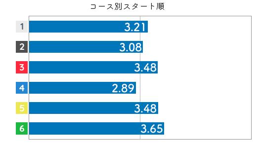 木村 紗友希選手のスタートタイムデータ(2020-2)